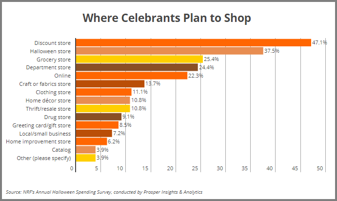 Halloween Shopping Stats