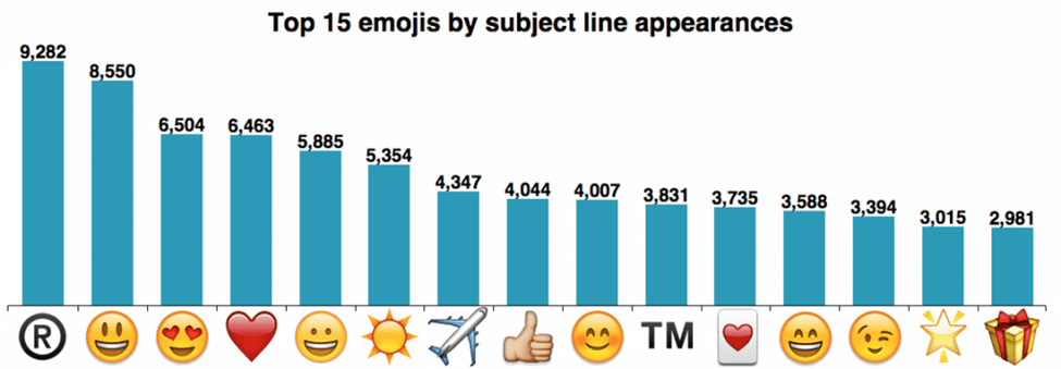 top emojis used in emails 2017