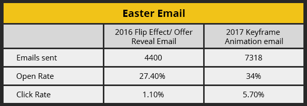 Easter Email PerformanceAnalysis