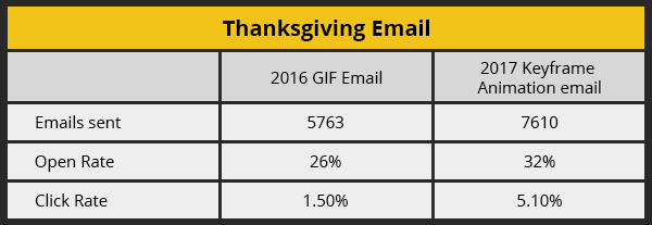 Thanksgiving Email Performance Analysis