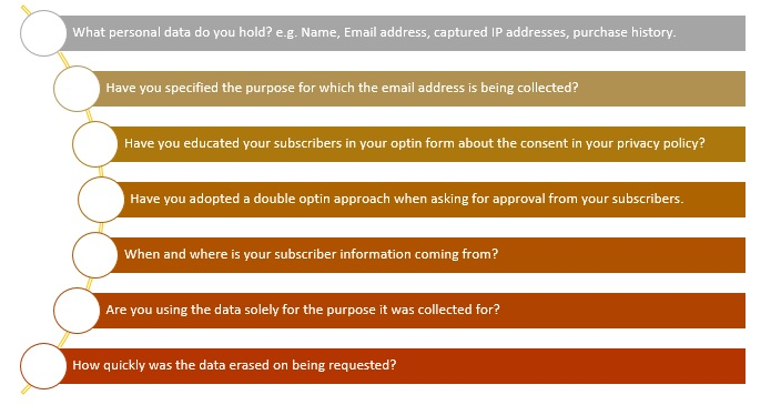 Best Practices in GDPR email marketing - Record Format