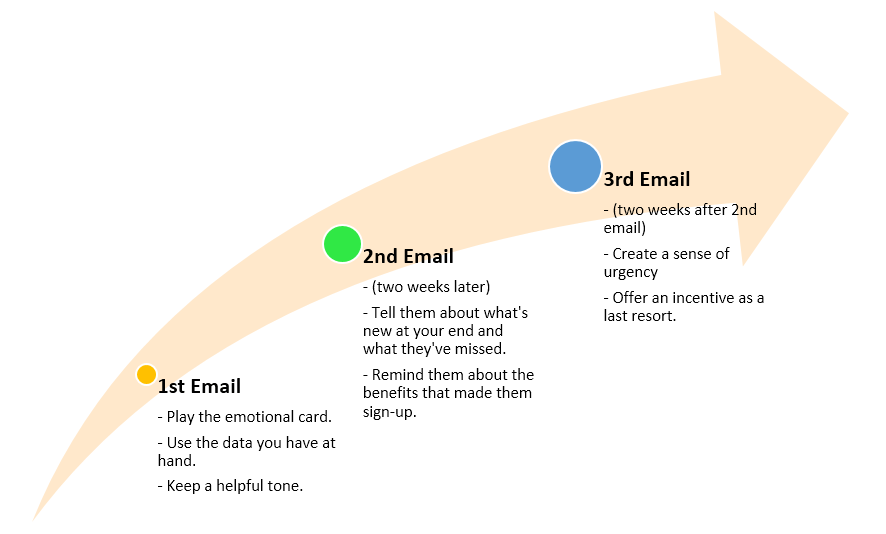 Re-engagement email series 1-2-3