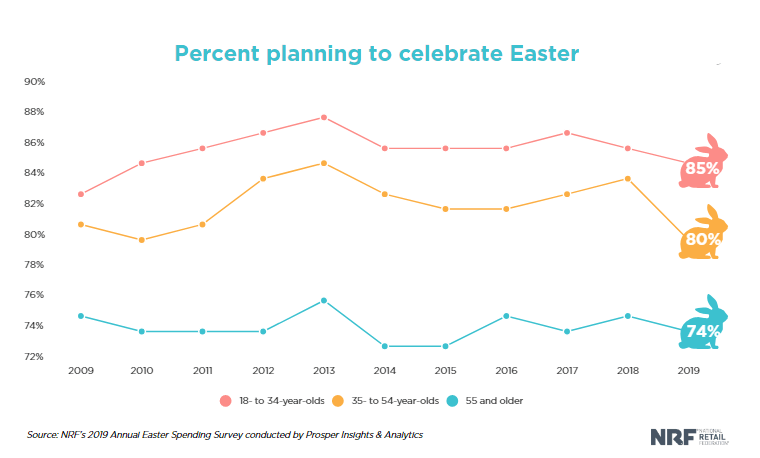 easter email campaign statistics