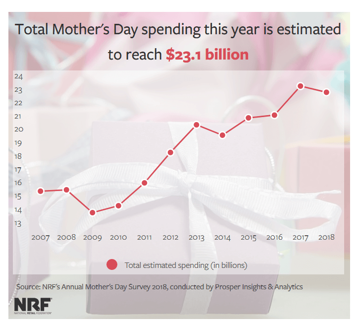 NRF graph - mother's day email template