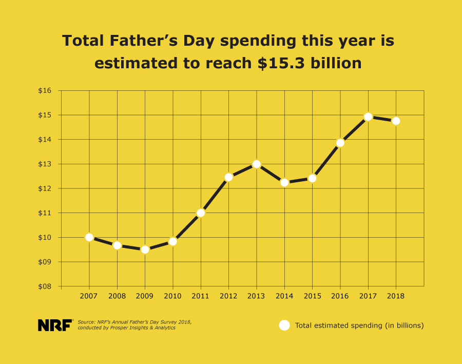 Father's Day graph