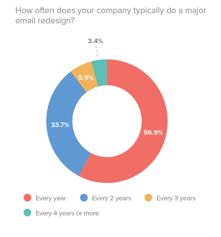 Litmus-state-of-email-design - email template audit