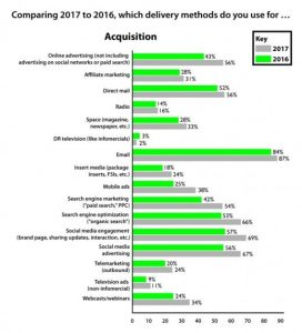 email marketing - Customer Acquisition