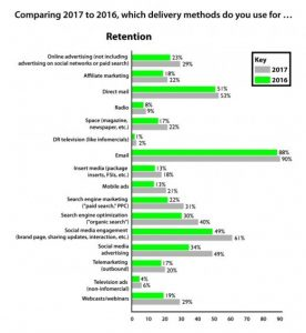 online marketing - Customer Retention