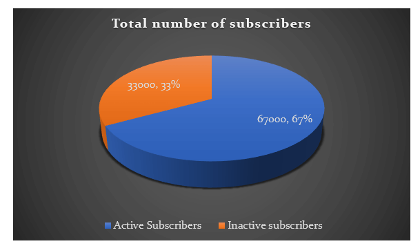 Active subscribers