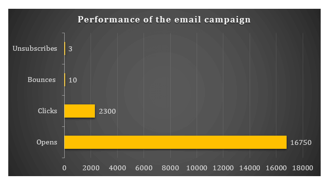 2- performance of the email campaign