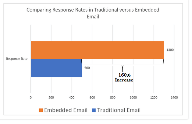 response rate of email