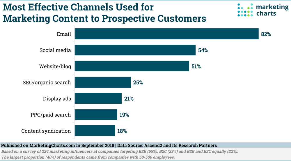 Email marketing-most effective channel