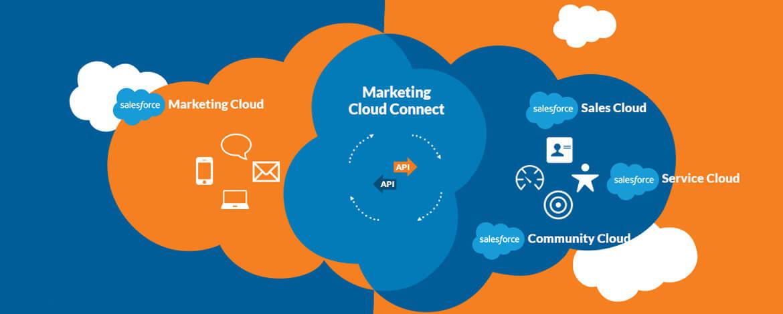 Salesforce Marketing Cloud: Best Practices to Follow