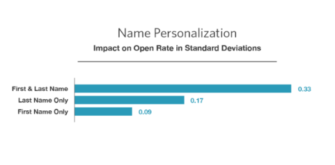 Name-personalization