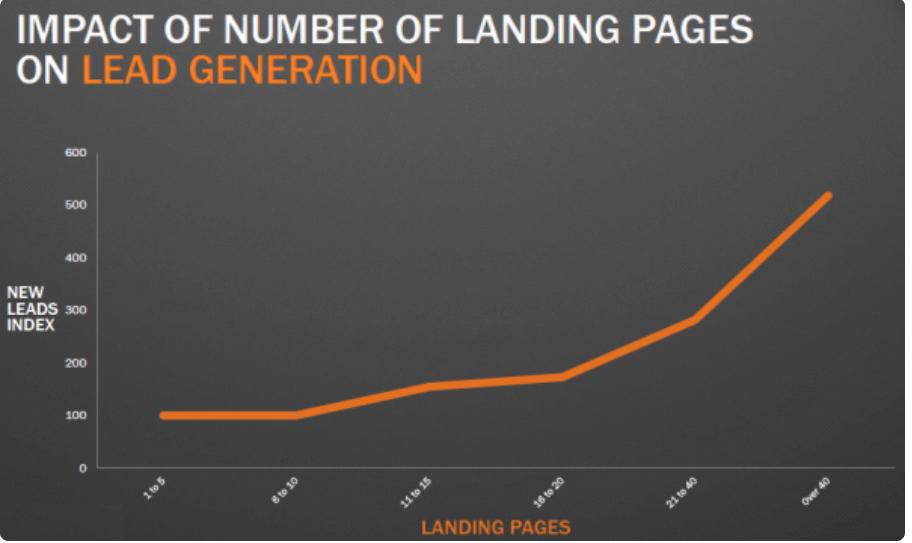 graph of lead generation