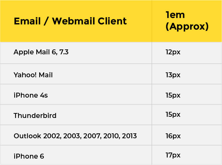 email font chart