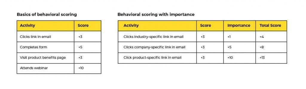 Analyze how your sales