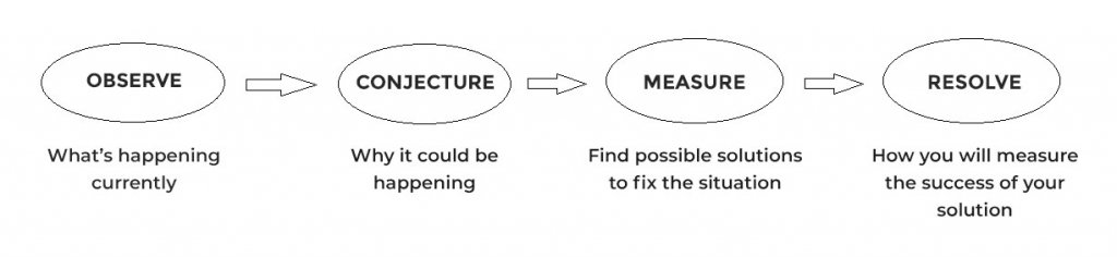 Hypothesis creation process
