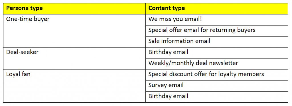 Buyer persona email