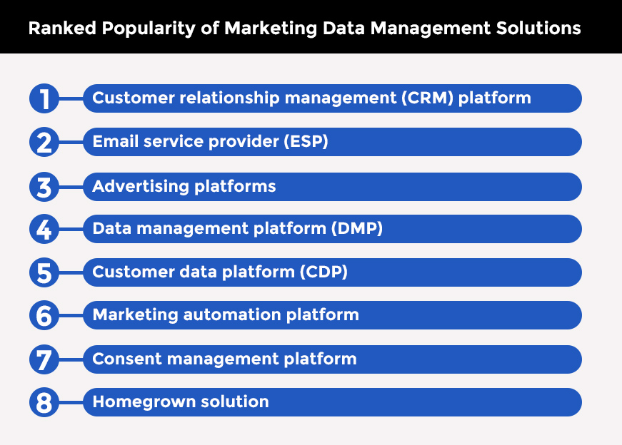 Ranked popularity of marketing data management solutions