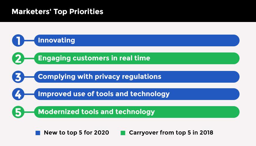 Marketer's Top Priorities