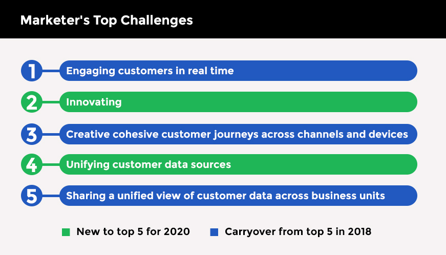 Marketer's Top Challenges