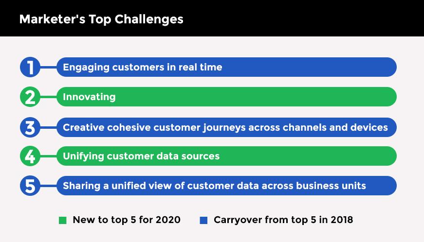 Marketer's Top Challenges