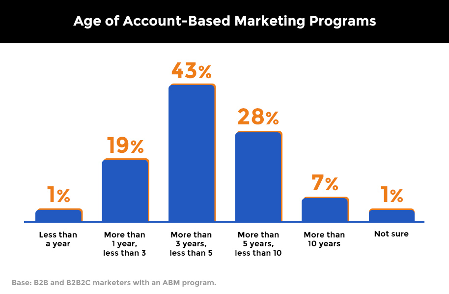 Age of account based marketing programs