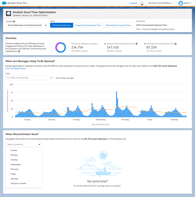 The screenshot shows the Einstein Send Time Optimization dashboard, which includes a clickable toggle for deciding whether to view stats for all email addresses in a tenant or all contacts in a business unit. The page also inlcudes a Time Zone dropdown menu, counts of Total Email Addresses, Email Addresses that are assigned a personalized send time, and those that aren't yet assigned a send time. The charts on the page show optimal predicted send times over a week and a list of the top five send times and how many email addresses score each send time as optimal. Optimal send times by day and hour appear below the first chart.