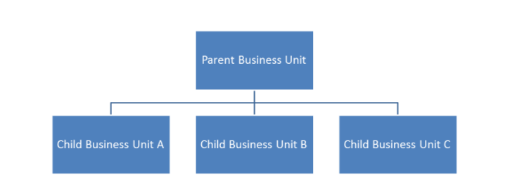 Parent-Child Business Unit chart
