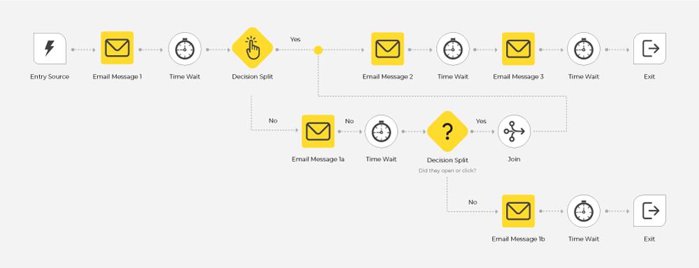 Customer's journey template 2