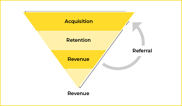 leading to conversions and revenue.