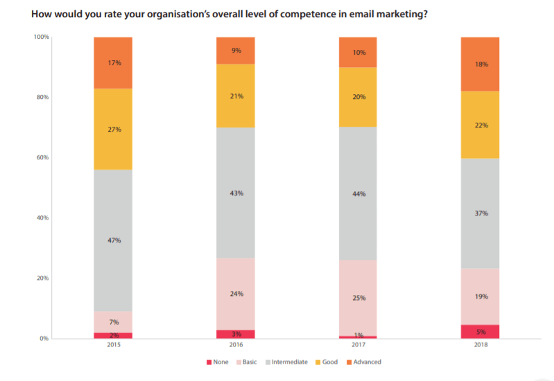 competence in email marketing