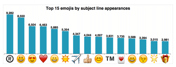 email subject line graphs