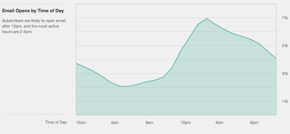 email send time graph 2