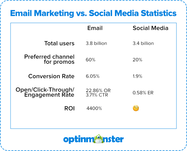 email marketing vs social media statistics