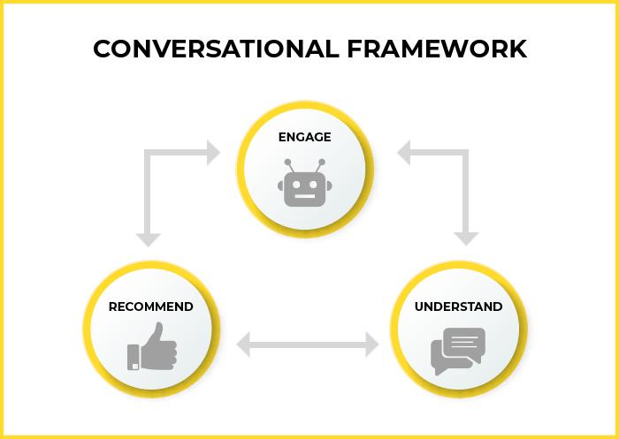 email marketing framework