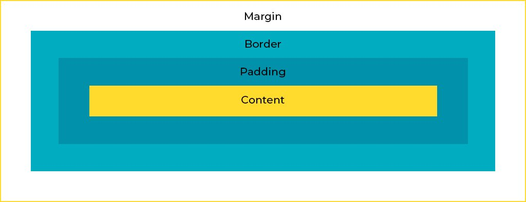 CSS Box Model with border and content