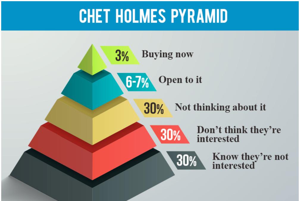 Chet Holmes Pyramid