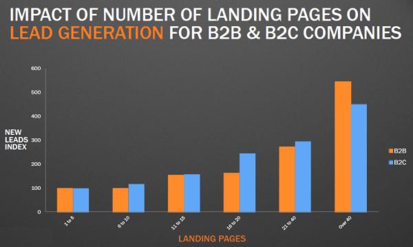 Lead Generation B2B & B2C