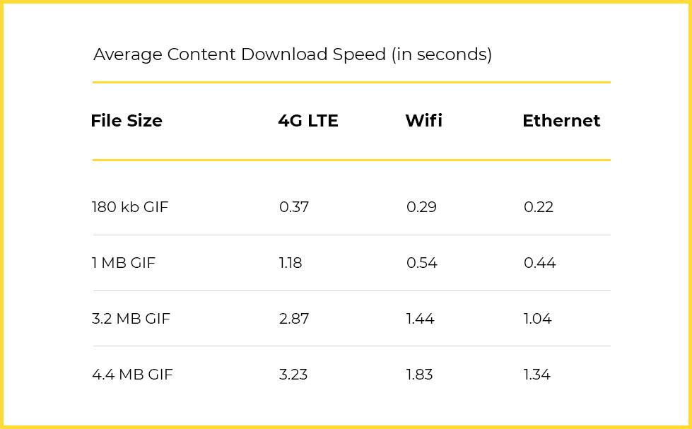 Average content download speed