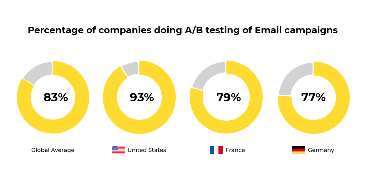Key statistics about A/B testing of emails