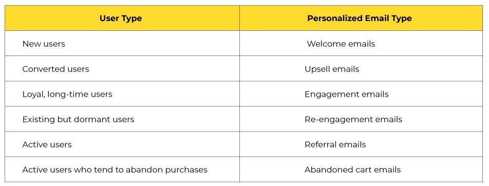 Segments for personailzed email marketing