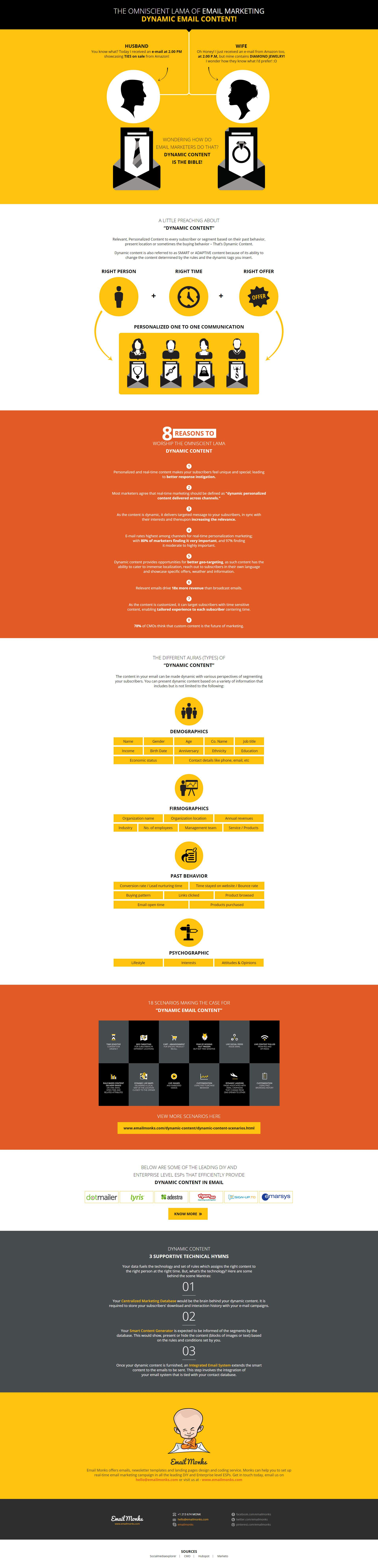 Dynamic Content Infographic