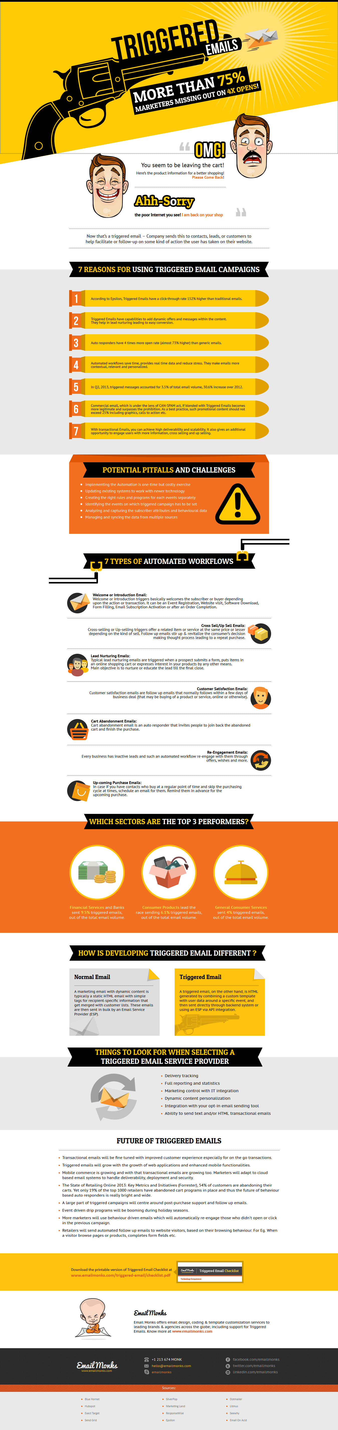 Emailmonks Infographic