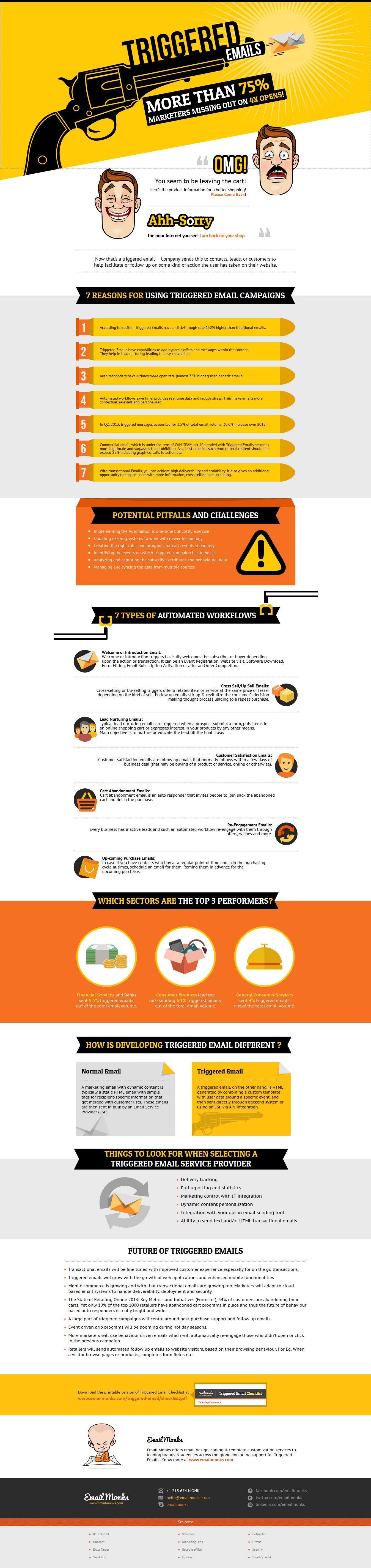 Emailmonks Infographic