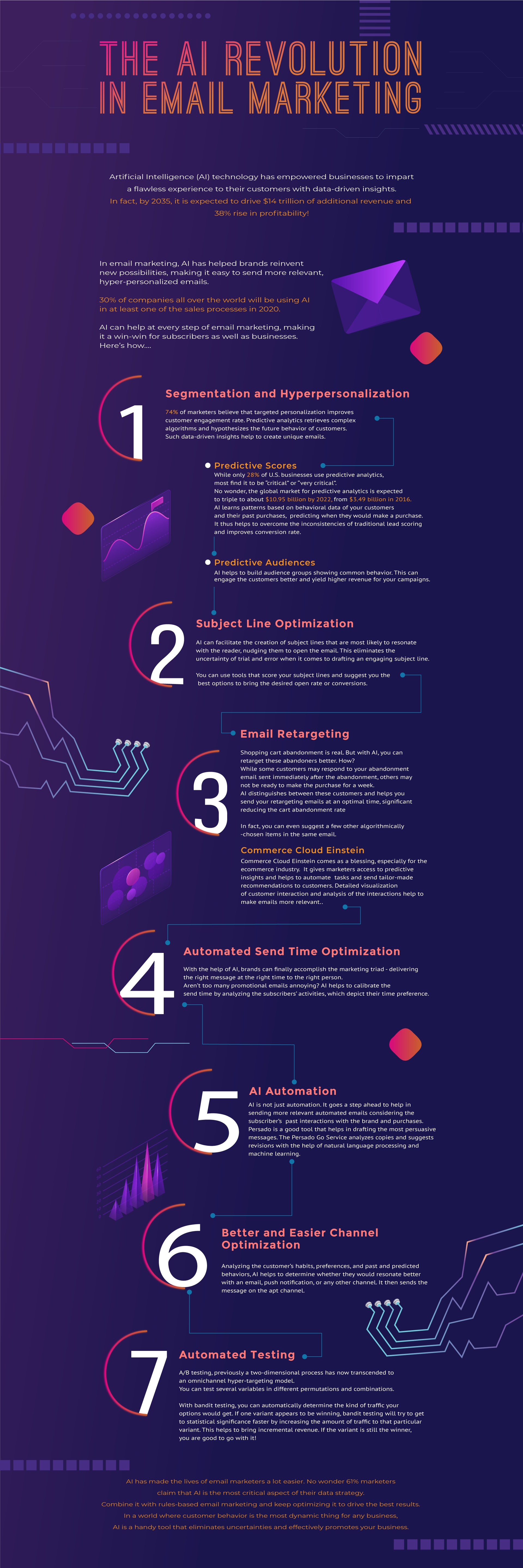 The AI Revolution in email marketing